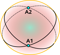 Intersection between two great circles