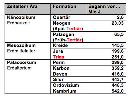 Abb. 1: Einteilung der Perioden innerhalb der Phase des Phanerozoikum (Dauer: 542 Mio J.)