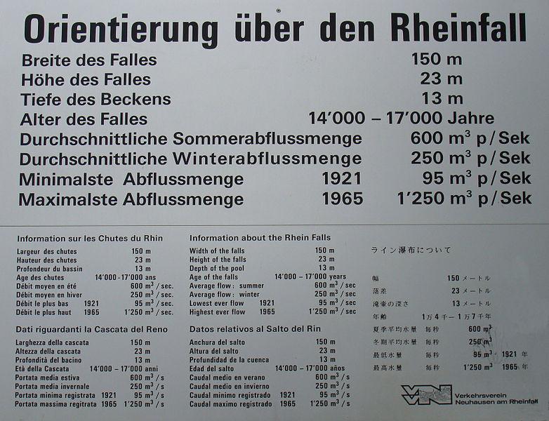 File:Orientierung über den Rheinfall.jpg